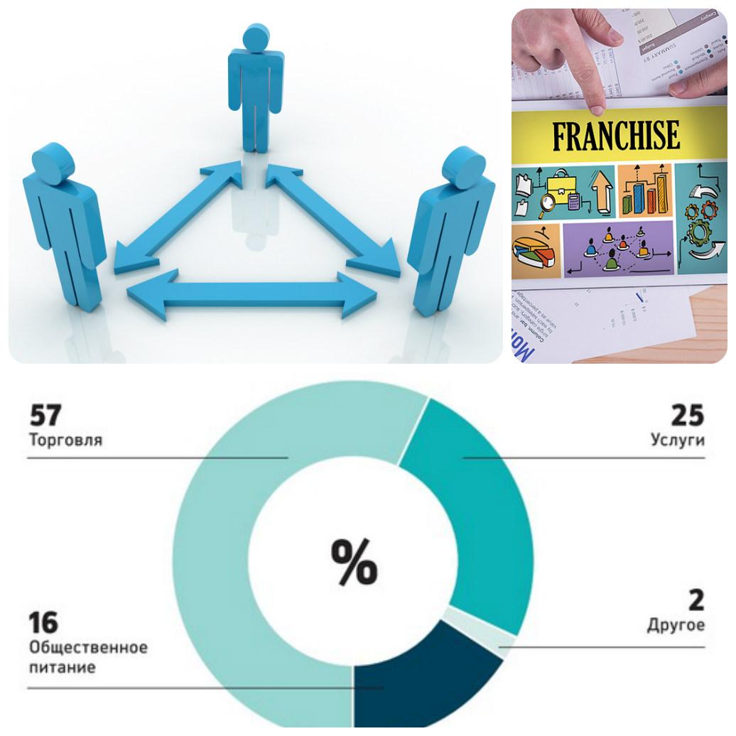 Какие отрасли в бизнесе наиболее популярны в России для покупки франшизы