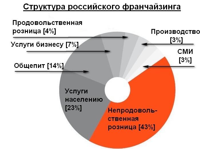 Инфографика российского франчайзинга