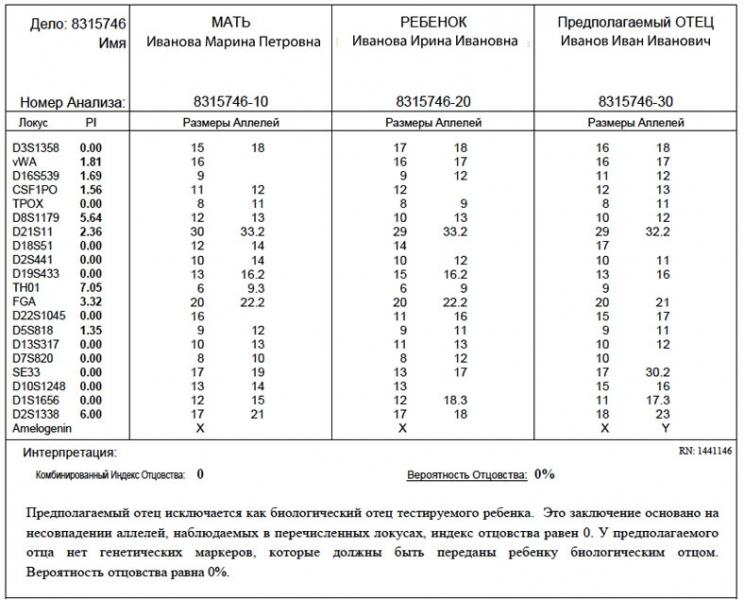 analiz dnk na otcovstvo 143505b