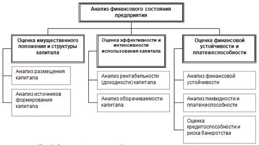 analiz finansovogo sostojanija predprijatija 53e4834