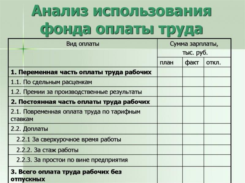 analiz ispolzovanija fonda oplaty truda na predprijatii 2514024