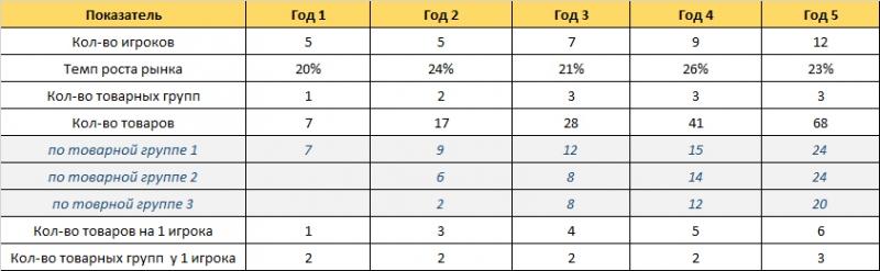 analiz konkurentov predprijatija metody ffb8716