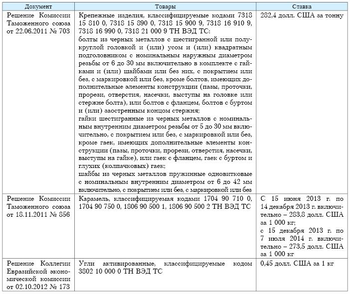 antidempingovye poshliny primenenie stavki uchet 568cd5b