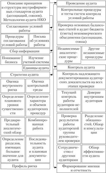 audit nekommercheskoj organizacii porjadok provedenija 80b12b1