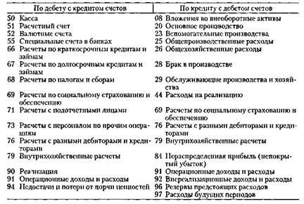 audit raschetov s personalom po oplate truda 7c3fa2d