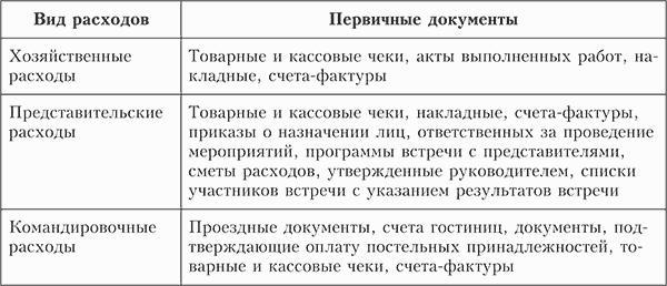 audit raschetov s pokupateljami i zakazchikami celi etapy rezultat dc18251