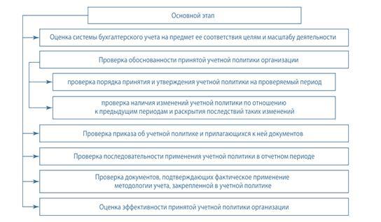 audit uchetnoj politiki celi etapy rezultat 6bfb517