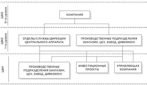 bjudzhetirovanie na predprijatii sistema organizacija d617054
