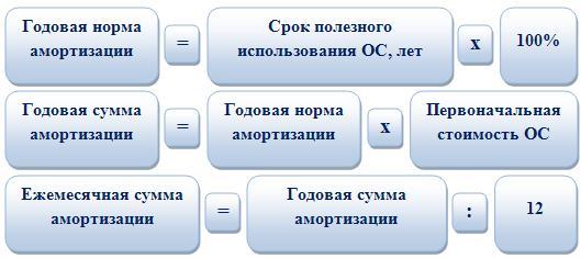 buhgalterskij i nalogovyj uchet osnovnyh sredstv v 2018 godu e996669