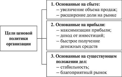 cenovaja politika predprijatija formirovanie vidy analiz f854ebd
