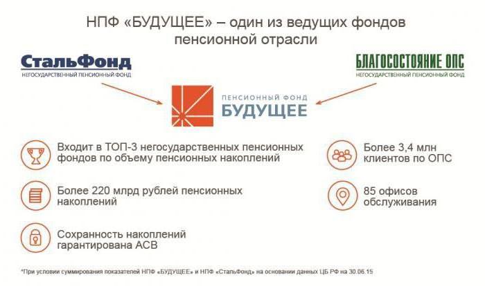 chastnye upravljajushhie kompanii pensionnymi nakoplenijam vse o pensii d05804b