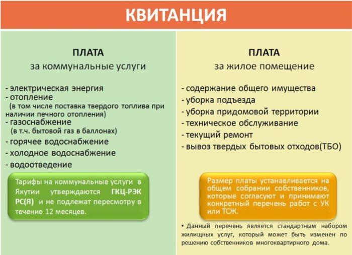 перечень жилищных услуг