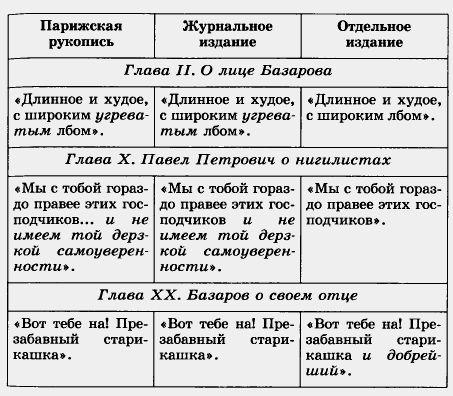 citaty iz romana otcy i deti turgeneva interesnye vyskazyvanija bazarova bratev kirsanovyh i dr eac0e33