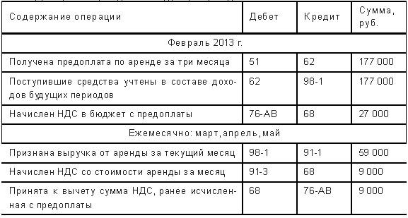dohody budushhih periodov v balanse chto eto takoe primer f8137f7