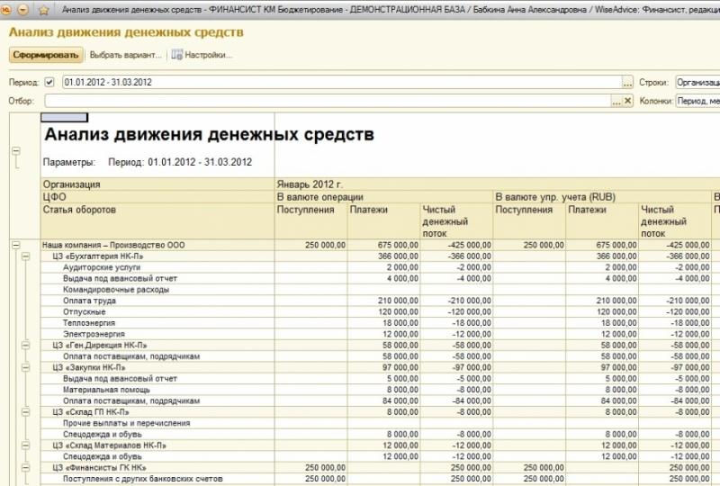 dolzhnostnye objazannosti finansovogo direktora 36be297