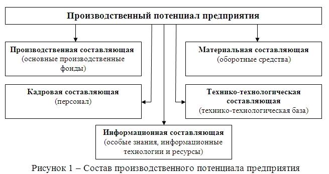 ekonomicheskij potencial predprijatija pokazateli upravlenie 52f2354