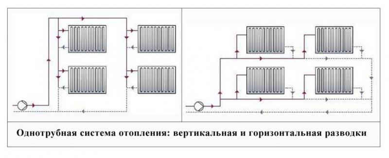 gorizontalnaja i vertikalnaja razvodka otoplenija v mnogokvartirnom dome 1228235