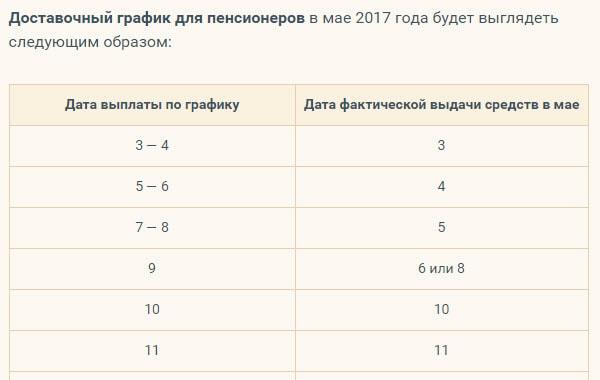 grafik vyplaty pensii za maj 2017 goda v regionah rossii vse o pensii 7acabef