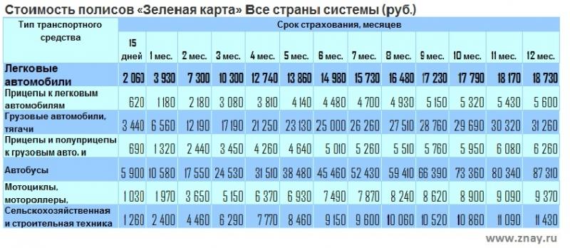 grin karta na avtomobil v evropu cena i gde kupit a2f119e