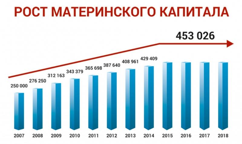 indeksacija materinskogo kapitala 221766b