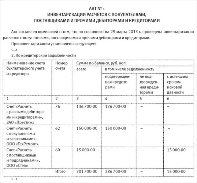 inventarizacija debitorskoj i kreditorskoj zadolzhennostej 797399f