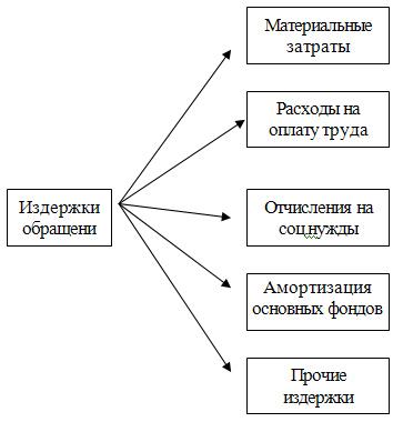 izderzhki obrashhenija uroven izderzhek obrashhenija analiz i uchjot ee06db7