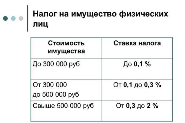 налог на имущество котельная