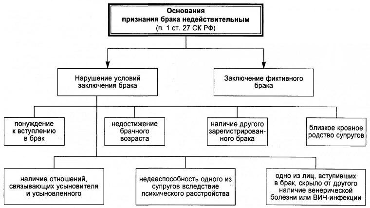kak priznat brak nedejstvitelnym uslovija procedura i posledstvija priznanija braka nedejstvitelnym c49c76d
