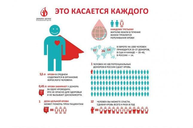 kak stat donorom krovi skolko platjat kakie lgoty i pravila donorstva fe69e47