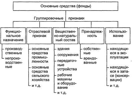 klassifikacija i struktura osnovnyh fondov sredstv predprijatija 2c49b79