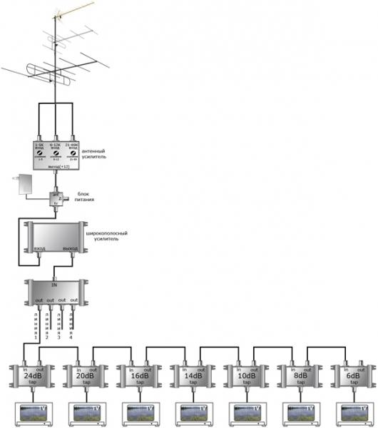 kollektivnaja antenna v mnogokvartirnom dome 45c2116