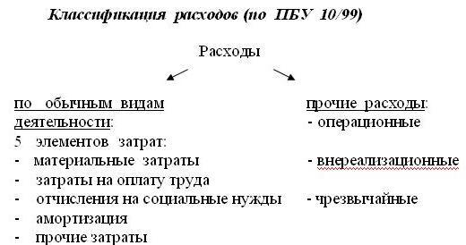 kommercheskie rashody v organizacii uchjot analiz i sostav 87ca11c
