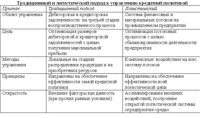 kreditnaja politika predprijatija instrumenty etapy optimizacija 7e645bc