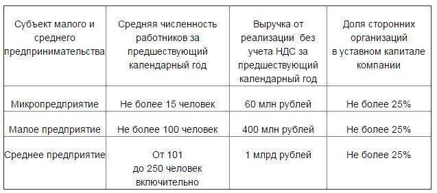 kriterii malogo i srednego predprijatij bd79b7e