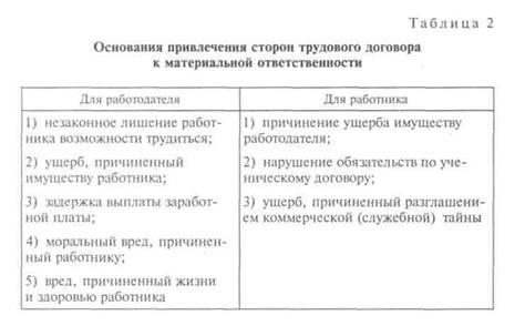 materialnaja otvetstvennost rabotodatelja pered rabotnikom b30b4b2