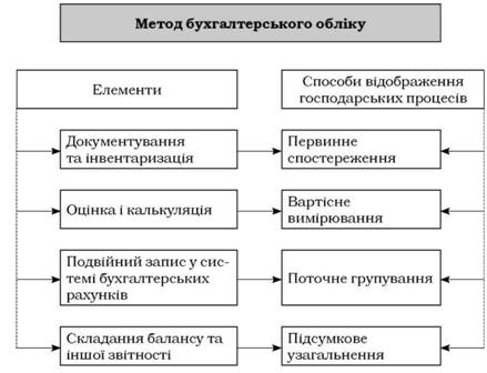 metody buhgalterskogo ucheta celi harakteristiki 0e51aca