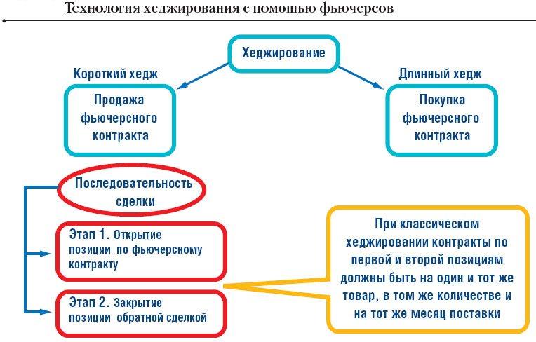 metody hedzhirovanija riskov fbdb7ff