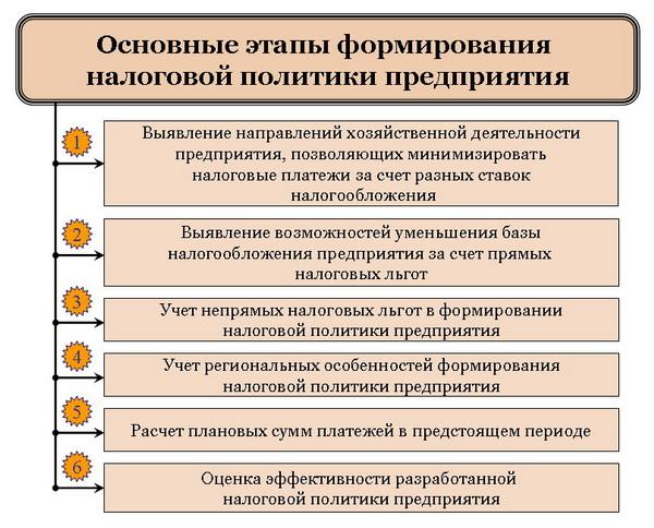 nalogovaja politika organizacii cel formirovanie vidy 19bb2b8