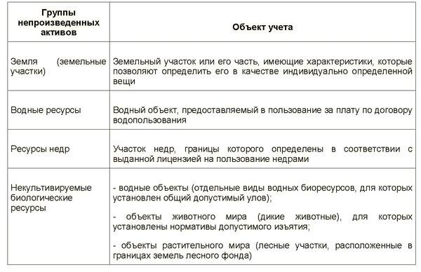 neproizvedennye aktivy v buhgalterskom uchete 1c681e8