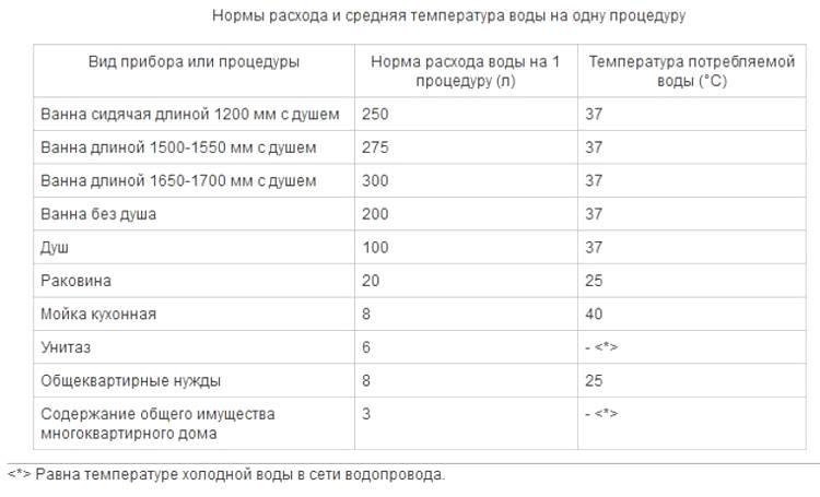 norma rashoda vody na 1 cheloveka v mesjac ac14893
