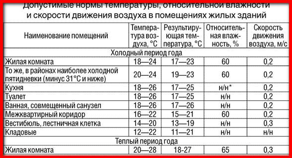 norma temperatury v kvartire v otopitelnyj sezon 2fbc42a