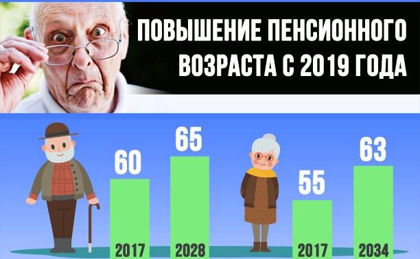 novaja pensionnaja reforma 2019 goda 63b2dde