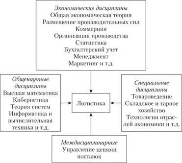 organizacija logistiki principy planirovanie pravila fa3b66b