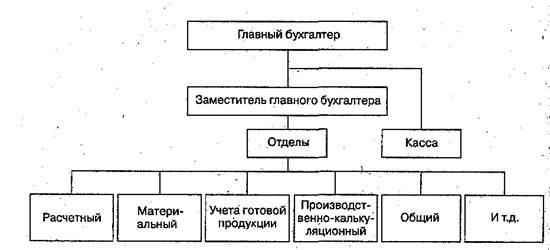 organizacija raboty apparata buhgalterii 537c51b
