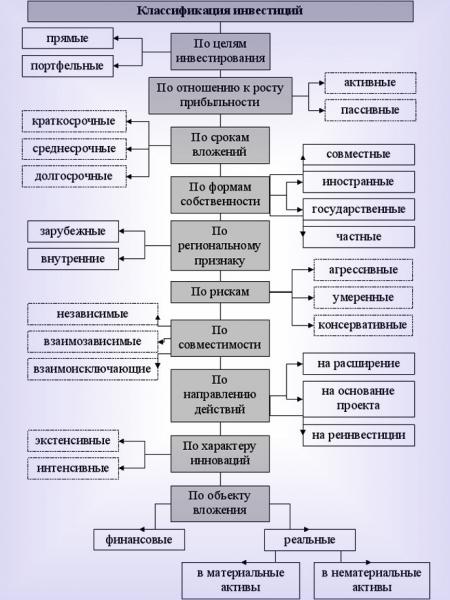 osnovnye vidy investicij klassifikacija 6dc4a73