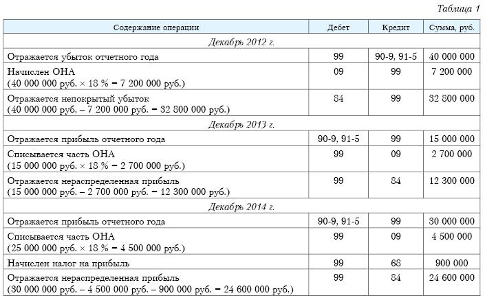 otlozhennyj nalogovyj aktiv v balanse primery provodki b64ec37