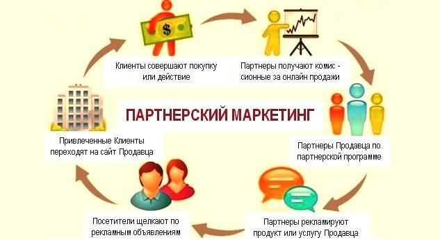 partnerskij marketing i ego koncepcija f6fbf28