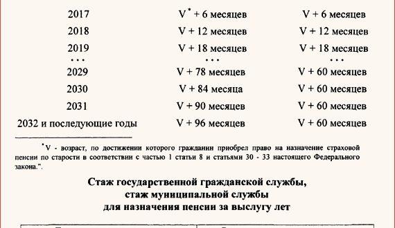 pensija gossluzhashhim v rossii za vyslugu let s 2018 goda poslednie novosti porjadok oformlenija rascheta i razmer pensionnyh vyplat chinovnikam 532276f