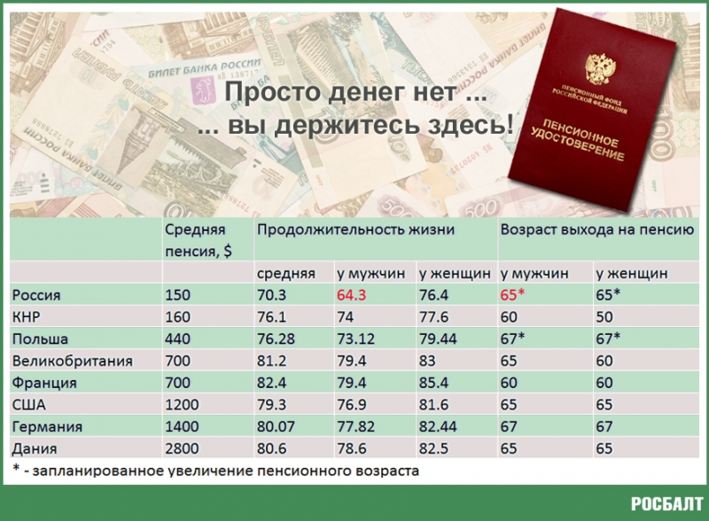 pensionnaja reforma v rossii poslednie novosti i izmenenija v 2018 godu budet li indeksacija pensii s kakogo vozrasta povyshenie i moratorij na n 53fe82f
