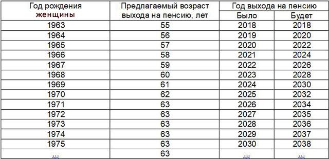 pensionnyj vozrast v rossii s 2018 dlja zhenshhin vse o pensii 2f2e287